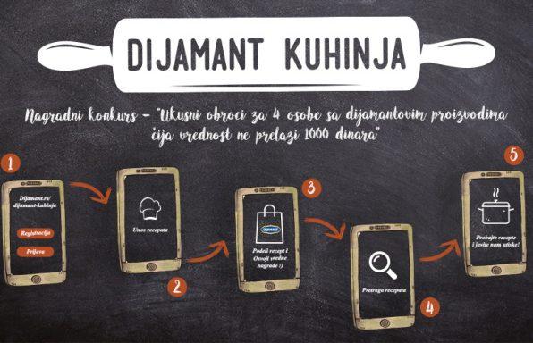 Dijamant kuhinja, user flow i opis konkursa