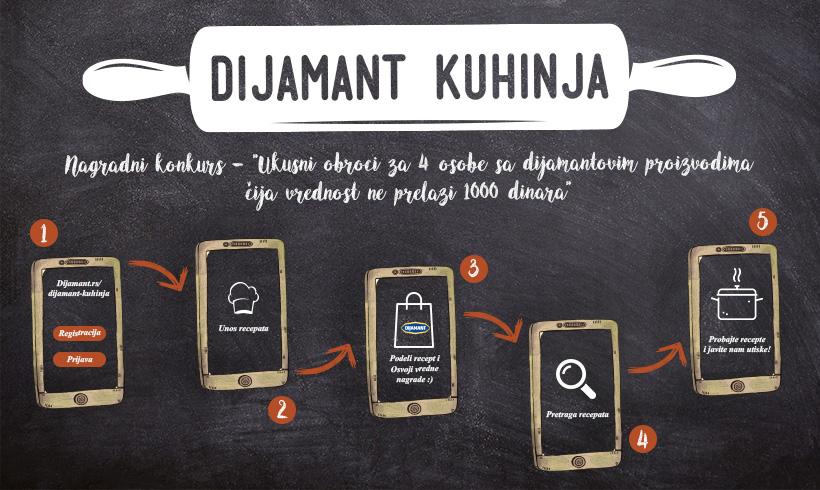 Nagradni Konkurs Dijamant Kuhinja